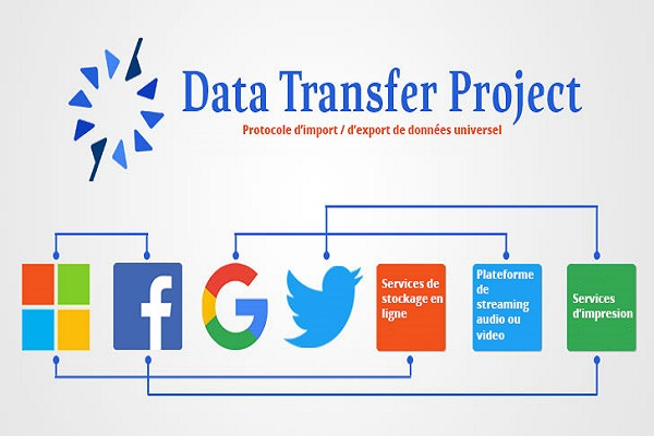 Les géants du Web s'unissent afin de créer une portabilité des données faciles, sécurisées et accessibles à tous les internautes. Le Data Transfer Project facilitera le transfert de ces informations.